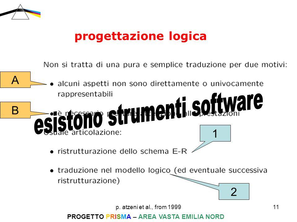 p. atzeni et al., from 199911 PROGETTO PRISMA – AREA VASTA EMILIA NORD progettazione logica 1 2 A B