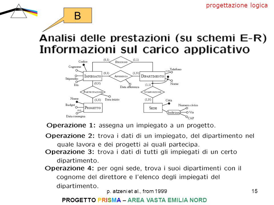 p. atzeni et al., from 199915 PROGETTO PRISMA – AREA VASTA EMILIA NORD progettazione logica B