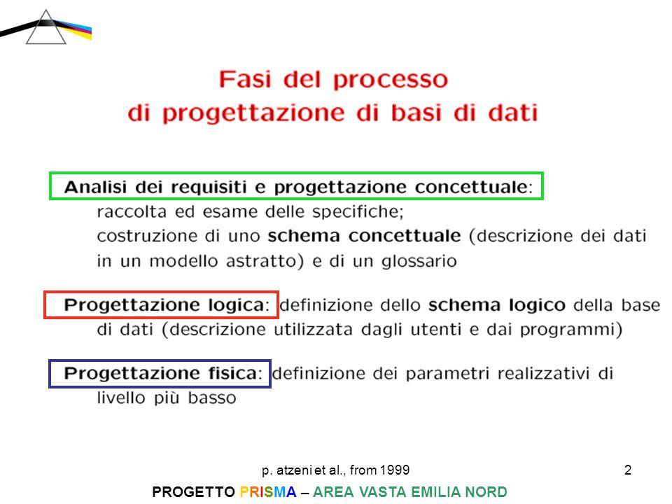 p. atzeni et al., from 199933 PROGETTO PRISMA – AREA VASTA EMILIA NORD progettazione logica 2