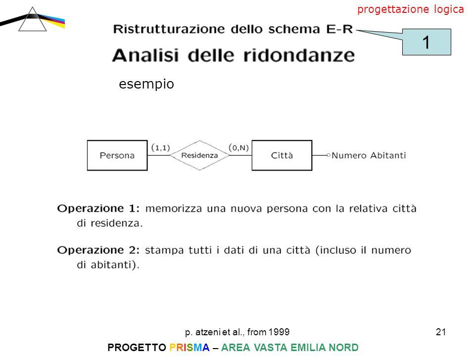 p. atzeni et al., from 199921 PROGETTO PRISMA – AREA VASTA EMILIA NORD progettazione logica esempio 1