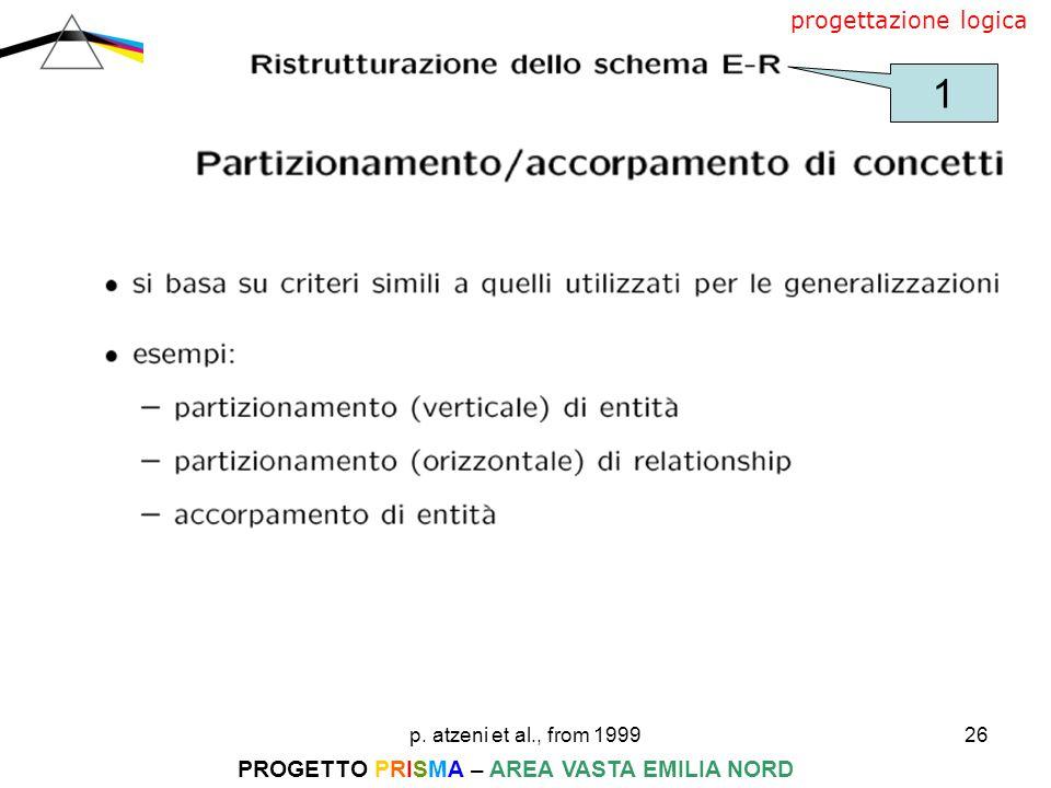 p. atzeni et al., from 199926 PROGETTO PRISMA – AREA VASTA EMILIA NORD progettazione logica 1