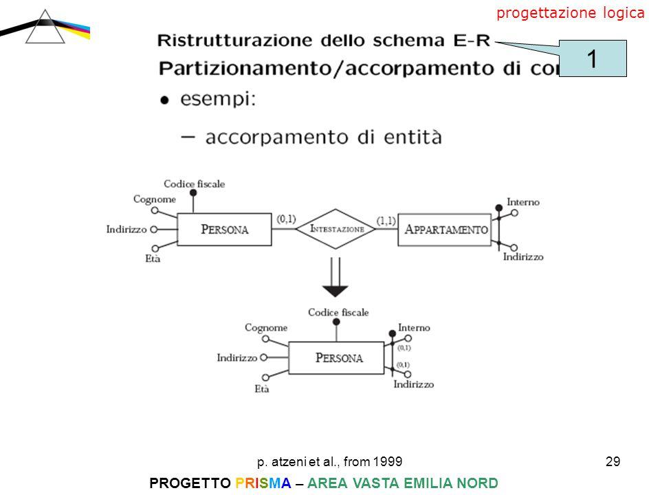 p. atzeni et al., from 199929 PROGETTO PRISMA – AREA VASTA EMILIA NORD progettazione logica 1
