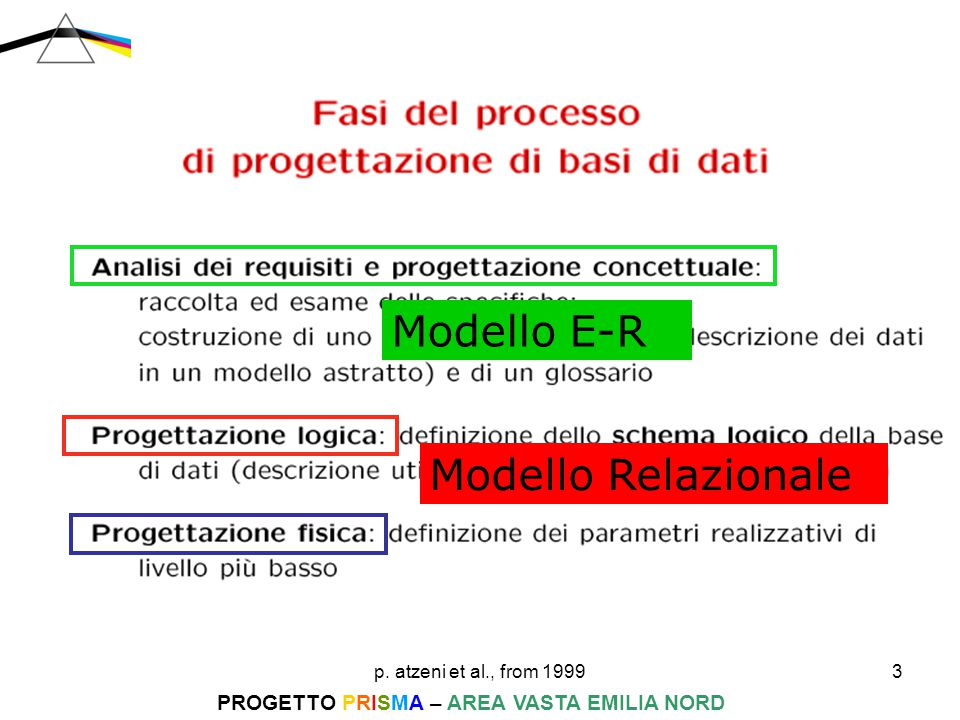 p. atzeni et al., from 19993 PROGETTO PRISMA – AREA VASTA EMILIA NORD Modello E-R Modello Relazionale