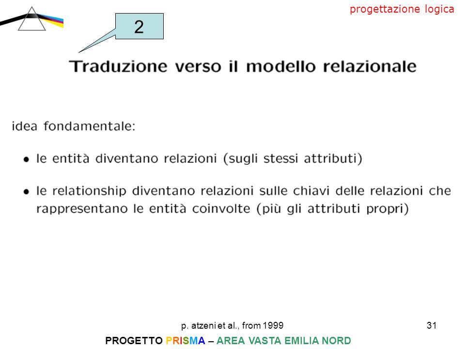 p. atzeni et al., from 199931 PROGETTO PRISMA – AREA VASTA EMILIA NORD progettazione logica 2