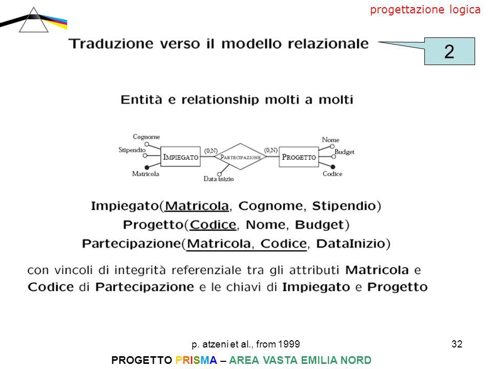 p. atzeni et al., from 199932 PROGETTO PRISMA – AREA VASTA EMILIA NORD progettazione logica 2