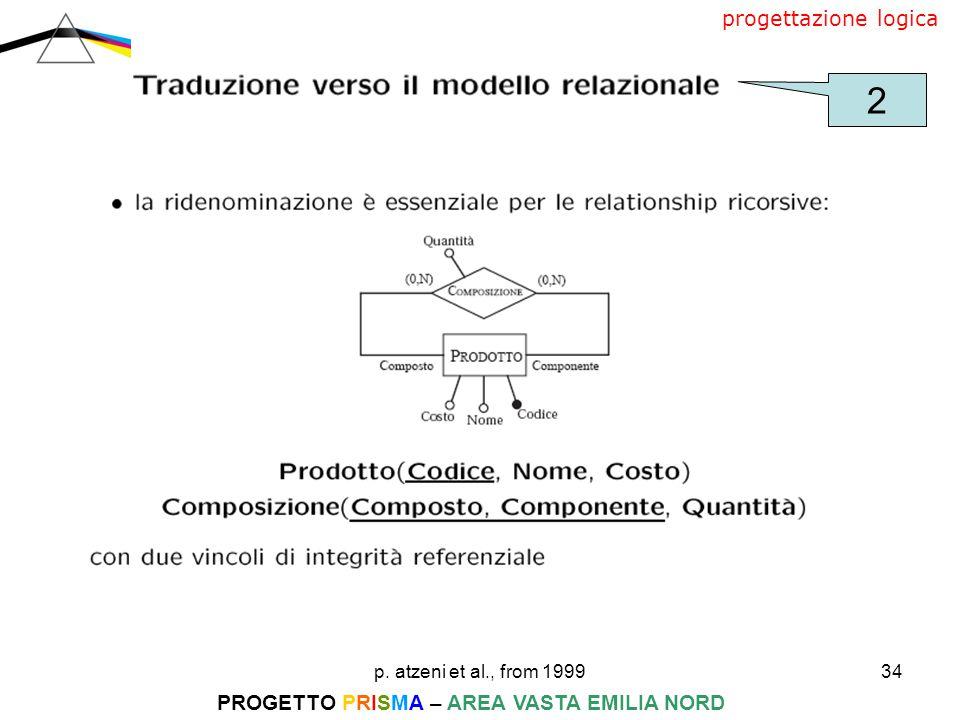 p. atzeni et al., from 199934 PROGETTO PRISMA – AREA VASTA EMILIA NORD progettazione logica 2