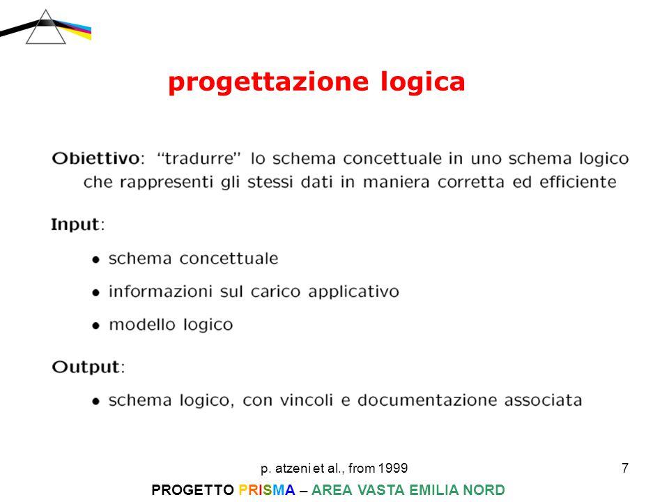 p. atzeni et al., from 199928 PROGETTO PRISMA – AREA VASTA EMILIA NORD progettazione logica 1