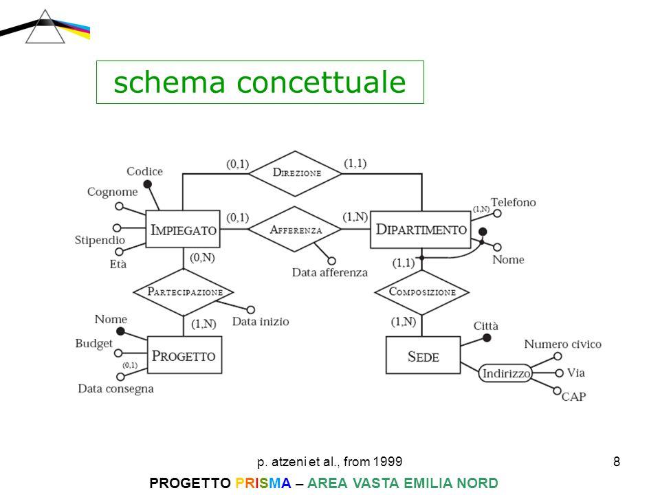 p. atzeni et al., from 199919 PROGETTO PRISMA – AREA VASTA EMILIA NORD progettazione logica 1