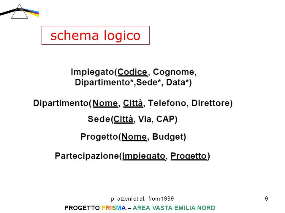 p. atzeni et al., from 199910 PROGETTO PRISMA – AREA VASTA EMILIA NORD progettazione logica 1 2 A B