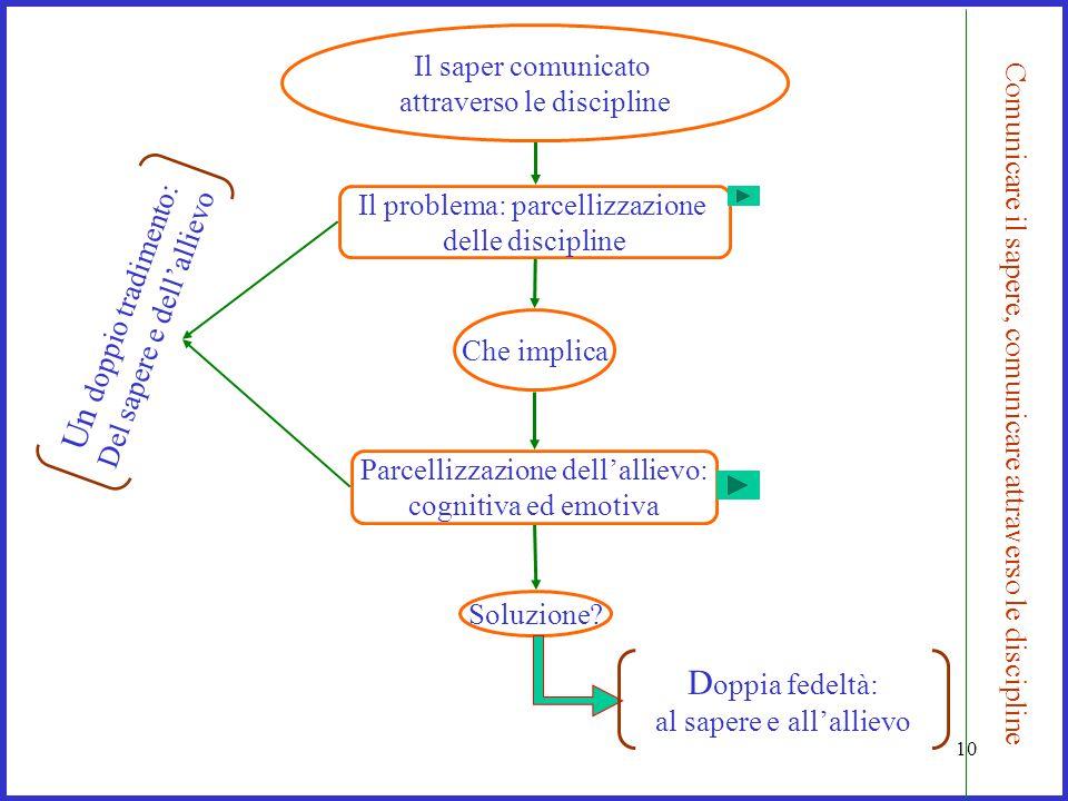 10 Il problema: parcellizzazione delle discipline Che implica Soluzione? Un doppio tradimento: Del sapere e dellallievo Il saper comunicato attraverso