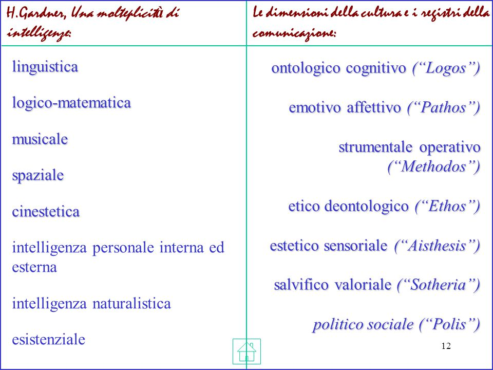 12 linguistica logico-matematica musicale spaziale cinestetica linguistica logico-matematica musicale spaziale cinestetica intelligenza personale inte
