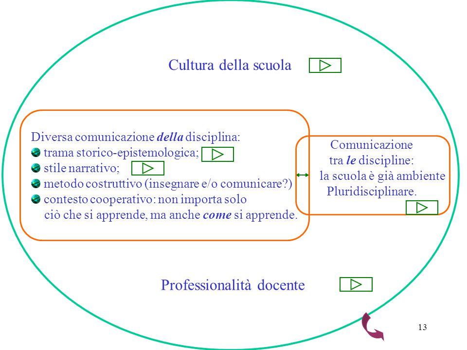 13 Diversa comunicazione della disciplina: trama storico-epistemologica; stile narrativo; metodo costruttivo (insegnare e/o comunicare?) contesto cooperativo: non importa solo ciò che si apprende, ma anche come si apprende.