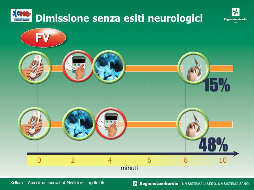 Dimissione senza esiti neurologici 0246810 minuti FV Kellum – American Journal of Medicine – aprile 06 48% 15%