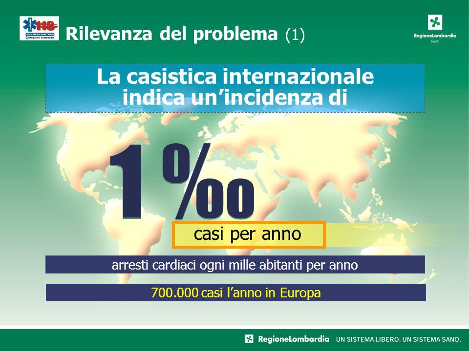 Rilevanza del problema (1) La casistica internazionale indica unincidenza di 1 1 casi per anno arresti cardiaci ogni mille abitanti per anno 700.000 casi lanno in Europa