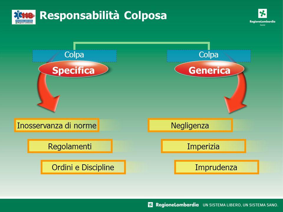 Responsabilità Colposa Colpa SpecificaGenerica Inosservanza di normeNegligenzaRegolamentiImperiziaOrdini e DisciplineImprudenza