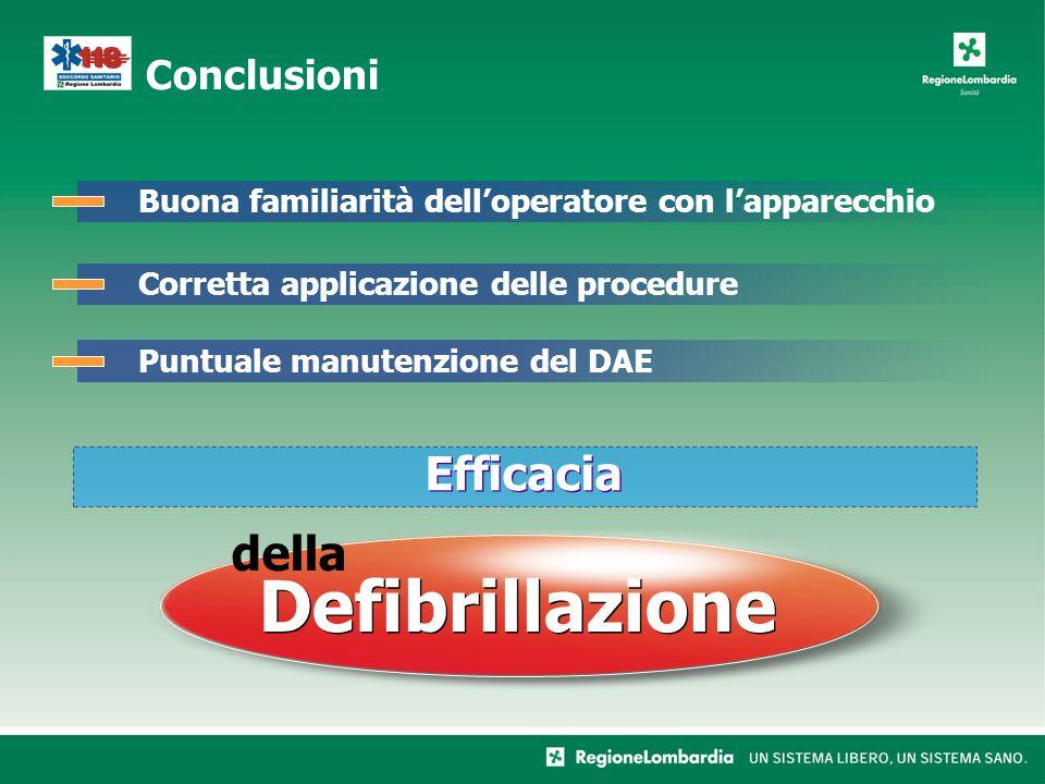 Conclusioni Buona familiarità delloperatore con lapparecchioCorretta applicazione delle procedurePuntuale manutenzione del DAE Defibrillazione della Efficacia