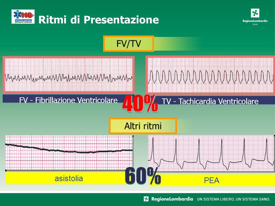 Trattamento di TV e FV Il trattamento OTTIMALE della FV e della TV senza polso è Defibrillazione R.