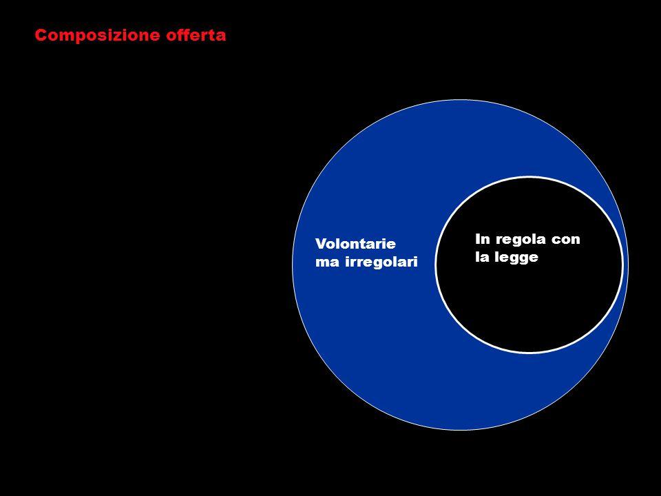 Composizione offerta In regola con la legge Volontarie ma irregolari
