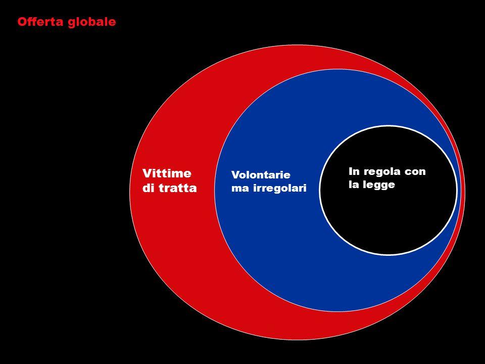 Offerta globale In regola con la legge Volontarie ma irregolari Vittime di tratta