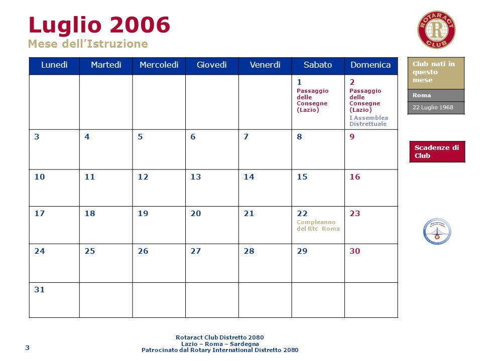 Rotaract Club Distretto 2080 Lazio – Roma – Sardegna Patrocinato dal Rotary International Distretto 2080 4 Agosto 2006 Mese dellEspansione Interna ed Esterna LunedìMartedìMercoledìGiovedìVenerdìSabatoDomenica 123456 789 Compleanno del Rtc Viterbo 10111213 1415 Ferragosto 1617181920 21222324252627 28293031 Club nati in questo mese Viterbo 9 agosto 1980 Scadenze di Club