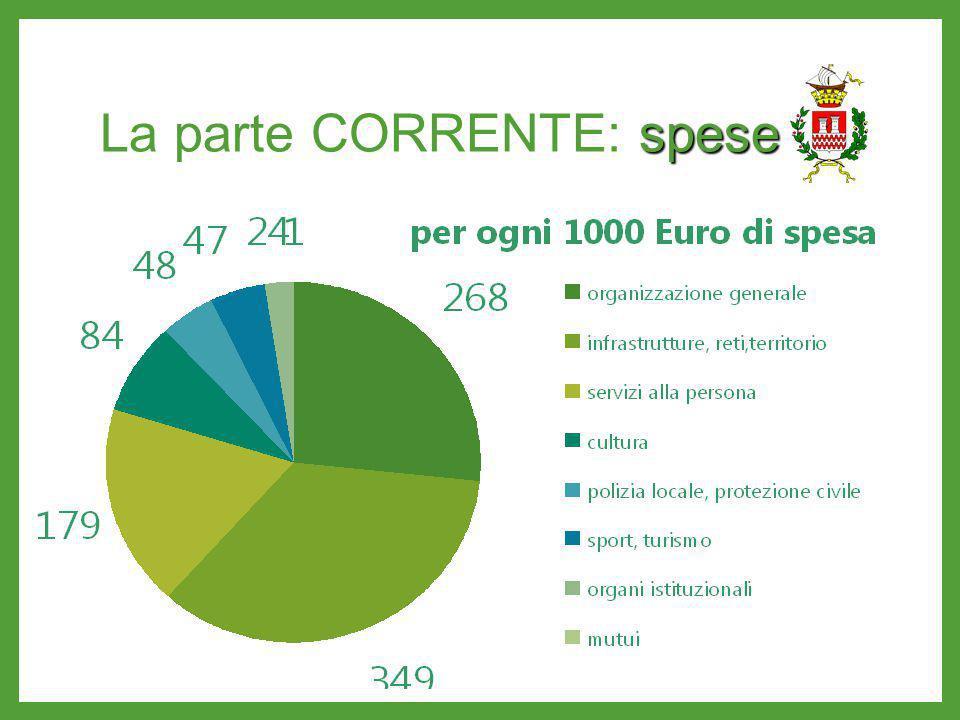 spese La parte CORRENTE: spese