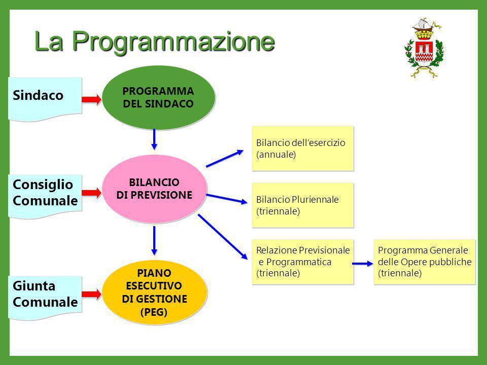 La Programmazione PROGRAMMA DEL SINDACO PROGRAMMA DEL SINDACO BILANCIO DI PREVISIONE BILANCIO DI PREVISIONE Bilancio dellesercizio (annuale) Bilancio