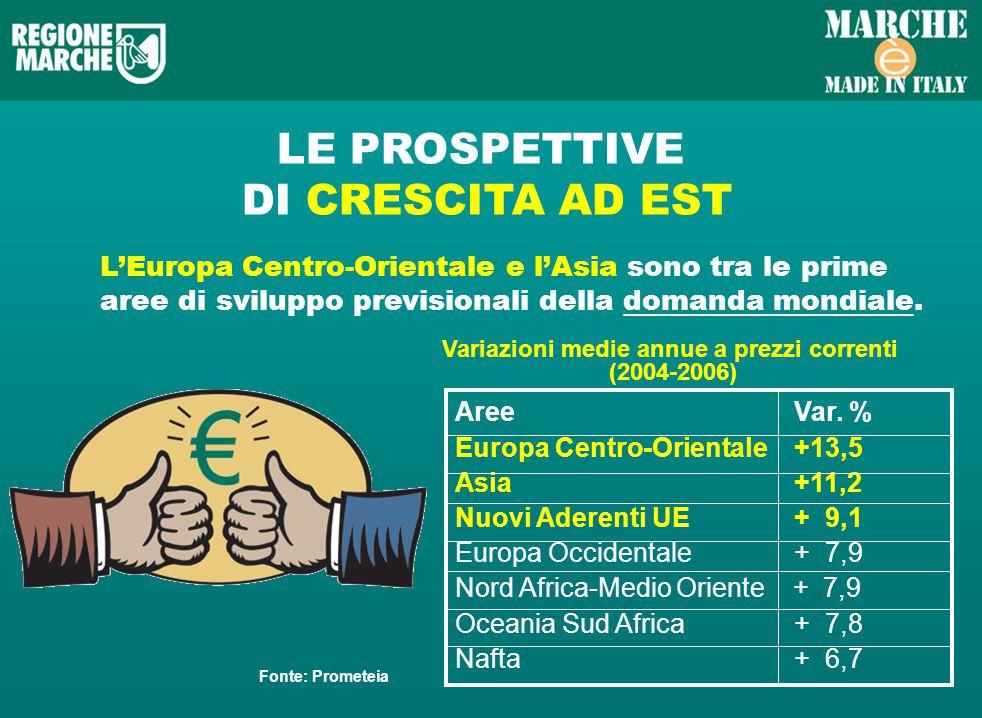 LE PROSPETTIVE DI CRESCITA AD EST LEuropa Centro-Orientale e lAsia sono tra le prime aree di sviluppo previsionali della domanda mondiale.