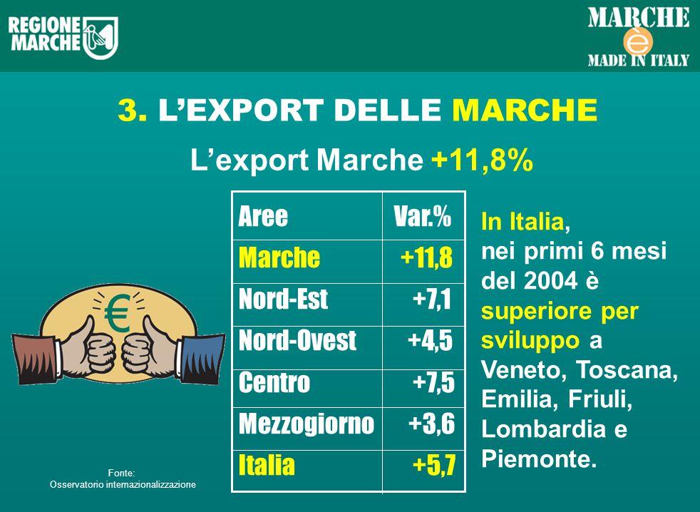 3. LEXPORT DELLE MARCHE Lexport Marche +11,8% Aree Var.% Marche +11,8 Nord-Est +7,1 Nord-Ovest +4,5 Centro +7,5 Mezzogiorno +3,6 Italia +5,7 In Italia