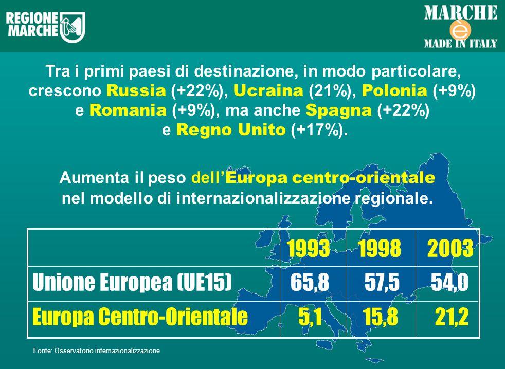 Tra i primi paesi di destinazione, in modo particolare, crescono Russia (+22%), Ucraina (21%), Polonia (+9%) e Romania (+9%), ma anche Spagna (+22%) e Regno Unito (+17%).