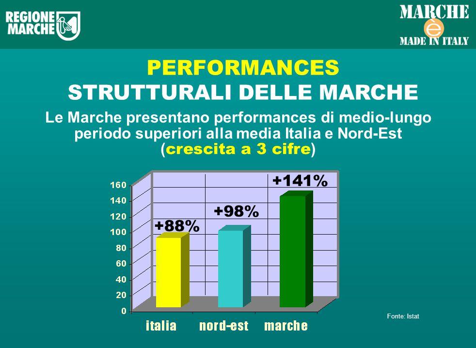 PERFORMANCES STRUTTURALI DELLE MARCHE Le Marche presentano performances di medio-lungo periodo superiori alla media Italia e Nord-Est ( crescita a 3 cifre ) +88% +98% +141% Fonte: Istat