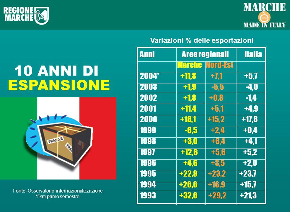 10 ANNI DI ESPANSIONE Variazioni % delle esportazioni Anni Aree regionali Italia Marche Nord-Est 2004* +11,8 +7,1 +5,7 2003 +1,9 -5,5 -4,0 2002 +1,8 +0,8 -1,4 2001 +11,4 +5,1 +4,9 2000 +18,1 +15,2 +17,8 1999 -6,5 +2,4 +0,4 1998 +3,0 +6,4 +4,1 1997 +12,6 +5,6 +5,2 1996 +4,6 +3,5 +2,0 1995 +22,8 +23,2 +23,7 1994 +26,6 +16,9 +15,7 1993 +32,6 +29,2 +21,3 Fonte: Osservatorio internazionalizzazione *Dati primo semestre