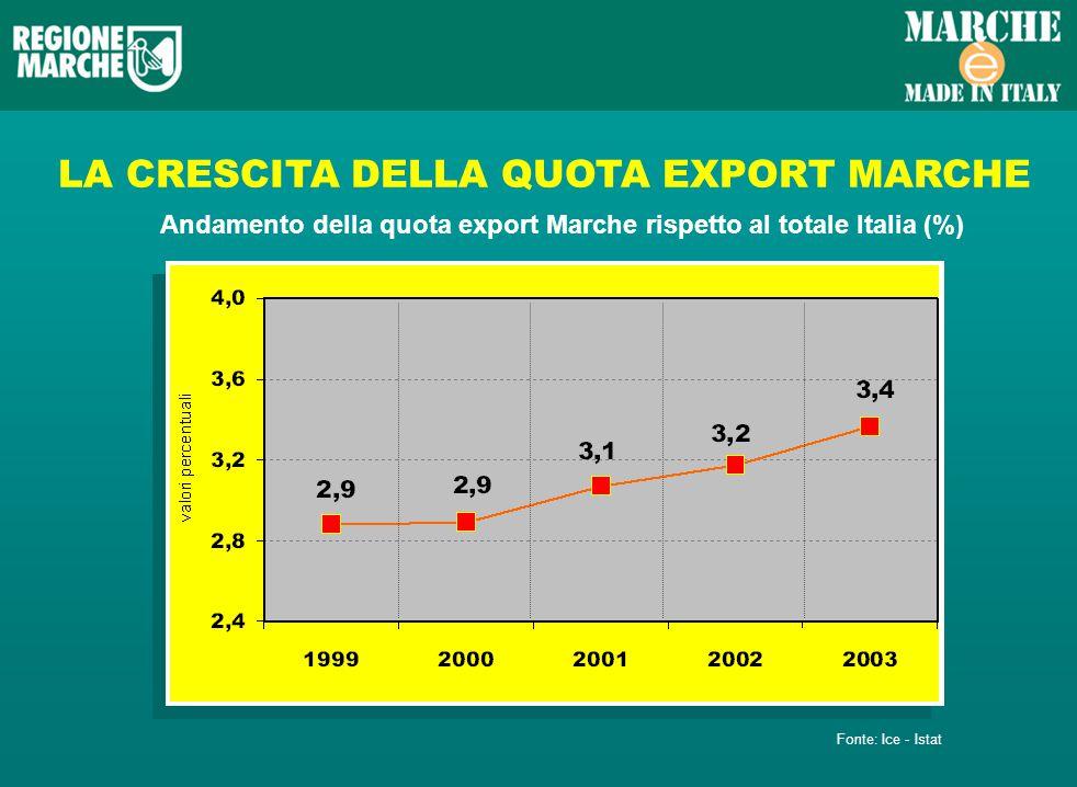 LA CRESCITA DELLA QUOTA EXPORT MARCHE Andamento della quota export Marche rispetto al totale Italia (%) Fonte: Ice - Istat