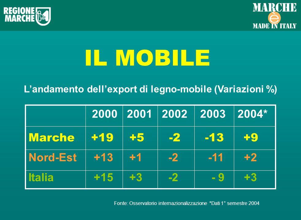 IL MOBILE Landamento dellexport di legno-mobile (Variazioni %) 2000 2001 2002 2003 2004* Marche +19 +5 -2-13 +9 Nord-Est +13 +1 -2 -11 +2 Italia +15 +3 -2 - 9 +3 Fonte: Osservatorio internazionalizzazione *Dati 1° semestre 2004