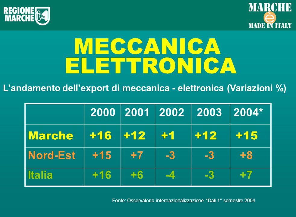 MECCANICA ELETTRONICA Landamento dellexport di meccanica - elettronica (Variazioni %) 2000 2001 2002 2003 2004* Marche +16 +12 +1 +12 +15 Nord-Est +15 +7 -3 -3 +8 Italia +16 +6 -4 -3 +7 Fonte: Osservatorio internazionalizzazione *Dati 1° semestre 2004
