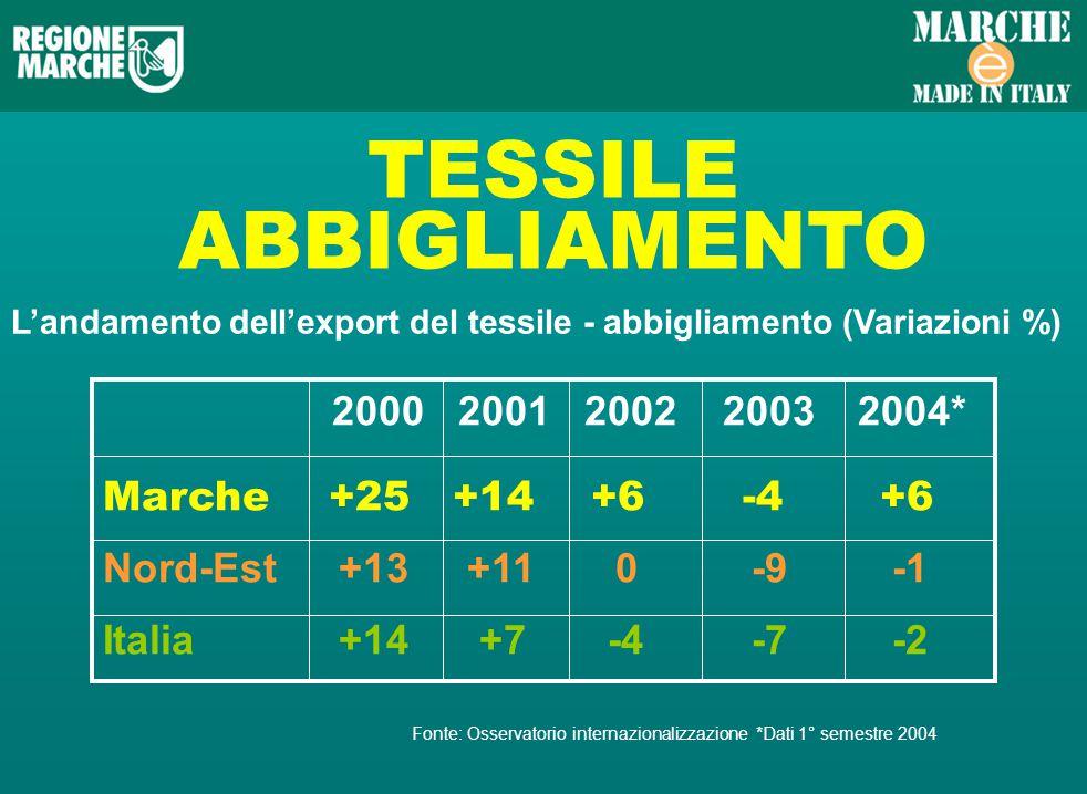 TESSILE ABBIGLIAMENTO Landamento dellexport del tessile - abbigliamento (Variazioni %) 2000 2001 2002 2003 2004* Marche +25 +14 +6 -4 +6 Nord-Est +13 +11 0 -9 -1 Italia +14 +7 -4 -7 -2 Fonte: Osservatorio internazionalizzazione *Dati 1° semestre 2004