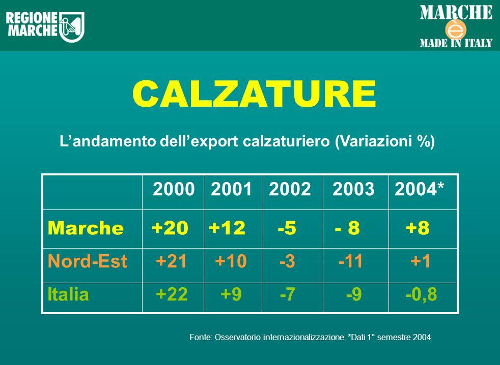 CALZATURE Landamento dellexport calzaturiero (Variazioni %) 2000 2001 2002 2003 2004* Marche +20 +12 -5 - 8 +8 Nord-Est +21 +10 -3 -11 +1 Italia +22 +9 -7 -9 -0,8 Fonte: Osservatorio internazionalizzazione *Dati 1° semestre 2004