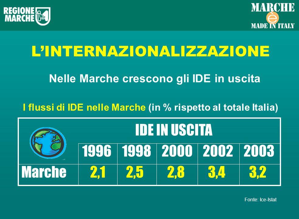 LINTERNAZIONALIZZAZIONE Nelle Marche crescono gli IDE in uscita I flussi di IDE nelle Marche (in % rispetto al totale Italia) IDE IN USCITA 1996 1998 2000 2002 2003 Marche 2,1 2,5 2,8 3,4 3,2 Fonte: Ice-Istat