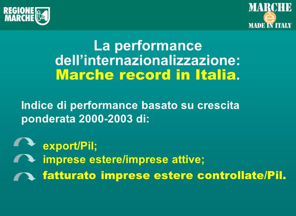 La performance dellinternazionalizzazione: Marche record in Italia.