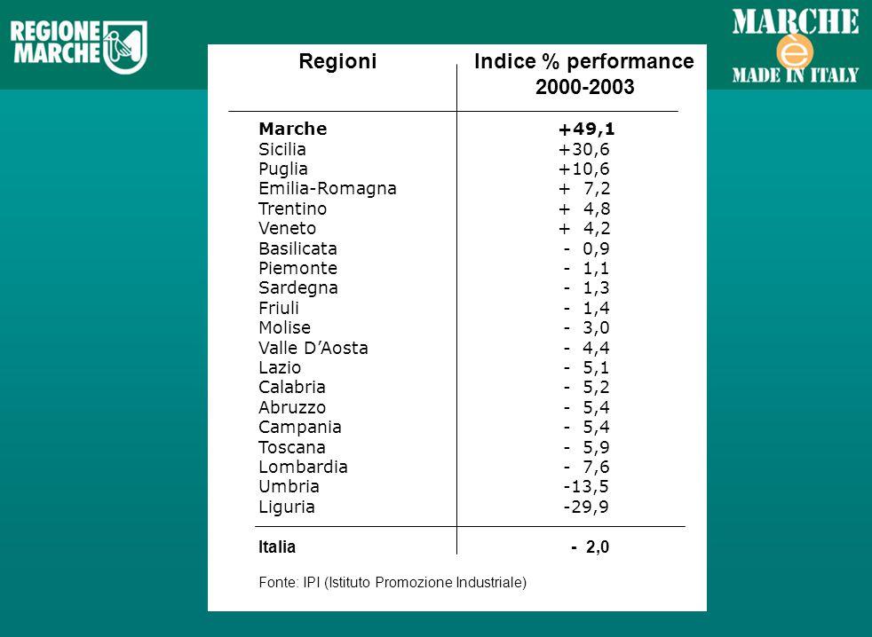 Regioni Indice % performance 2000-2003 Regioni Indice % performance 2000-2003 Marche+49,1 Sicilia+30,6 Puglia+10,6 Emilia-Romagna+ 7,2 Trentino+ 4,8 Veneto+ 4,2 Basilicata - 0,9 Piemonte - 1,1 Sardegna - 1,3 Friuli - 1,4 Molise - 3,0 Valle DAosta - 4,4 Lazio - 5,1 Calabria - 5,2 Abruzzo - 5,4 Campania - 5,4 Toscana - 5,9 Lombardia - 7,6 Umbria -13,5 Liguria -29,9 Italia - 2,0 Fonte: IPI (Istituto Promozione Industriale)