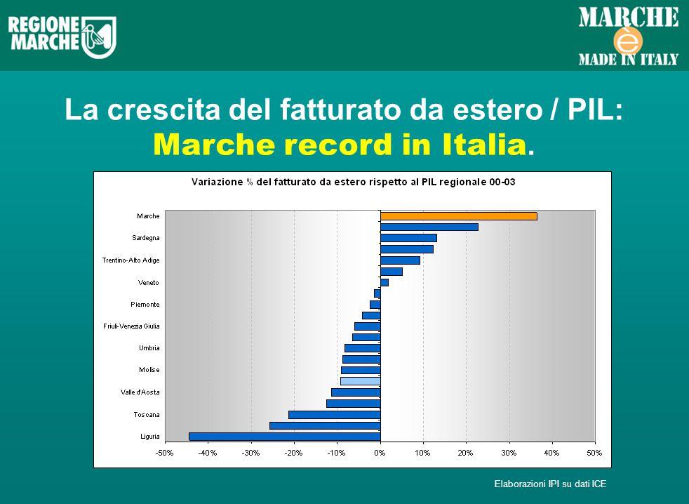 La crescita del fatturato da estero / PIL: Marche record in Italia. Elaborazioni IPI su dati ICE