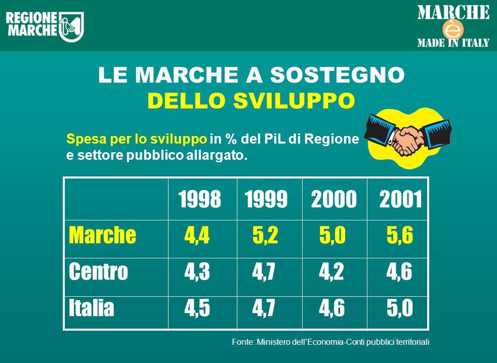 LE MARCHE A SOSTEGNO DELLO SVILUPPO Spesa per lo sviluppo in % del PiL di Regione e settore pubblico allargato.