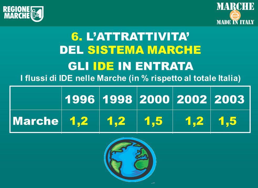 GLI IDE IN ENTRATA I flussi di IDE nelle Marche (in % rispetto al totale Italia) 1996 1998 2000 2002 2003 Marche 1,2 1,2 1,5 1,2 1,5 6.