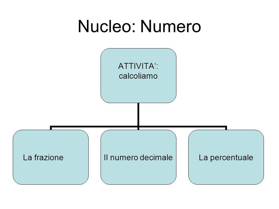 Nucleo: Numero ATTIVITA: calcoliamo La frazione Il numero decimale La percentuale