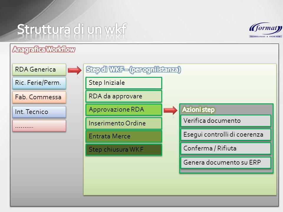 RDA Generica Ric. Ferie/Perm. Fab. Commessa Int.