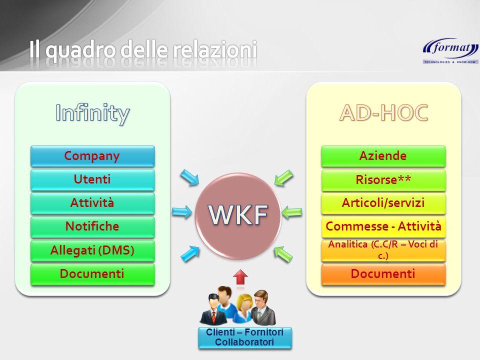Company Utenti Attività Notifiche Allegati (DMS) Documenti Aziende Risorse** Articoli/servizi Commesse - Attività Analitica (C.C/R – Voci di c.) Docum