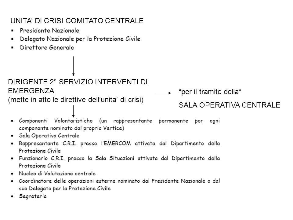 UNITA DI CRISI COMITATO CENTRALE DIRIGENTE 2° SERVIZIO INTERVENTI DI EMERGENZA (mette in atto le direttive dellunita di crisi) per il tramite della SALA OPERATIVA CENTRALE
