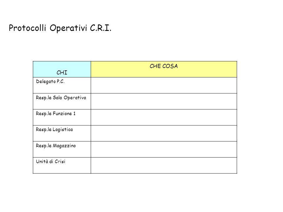 Protocolli Operativi C.R.I. CHI CHE COSA Delegato P.C. Resp.le Sala Operativa Resp.le Funzione 1 Resp.le Logistica Resp.le Magazzino Unità di Crisi