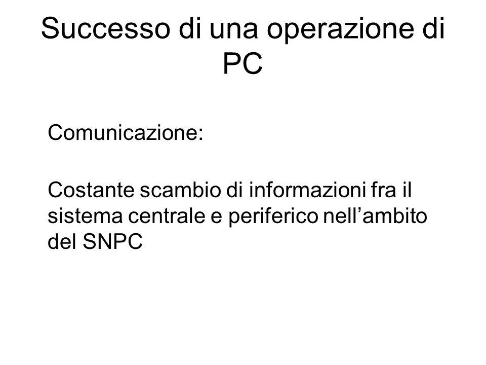 Successo di una operazione di PC Comunicazione: Costante scambio di informazioni fra il sistema centrale e periferico nellambito del SNPC