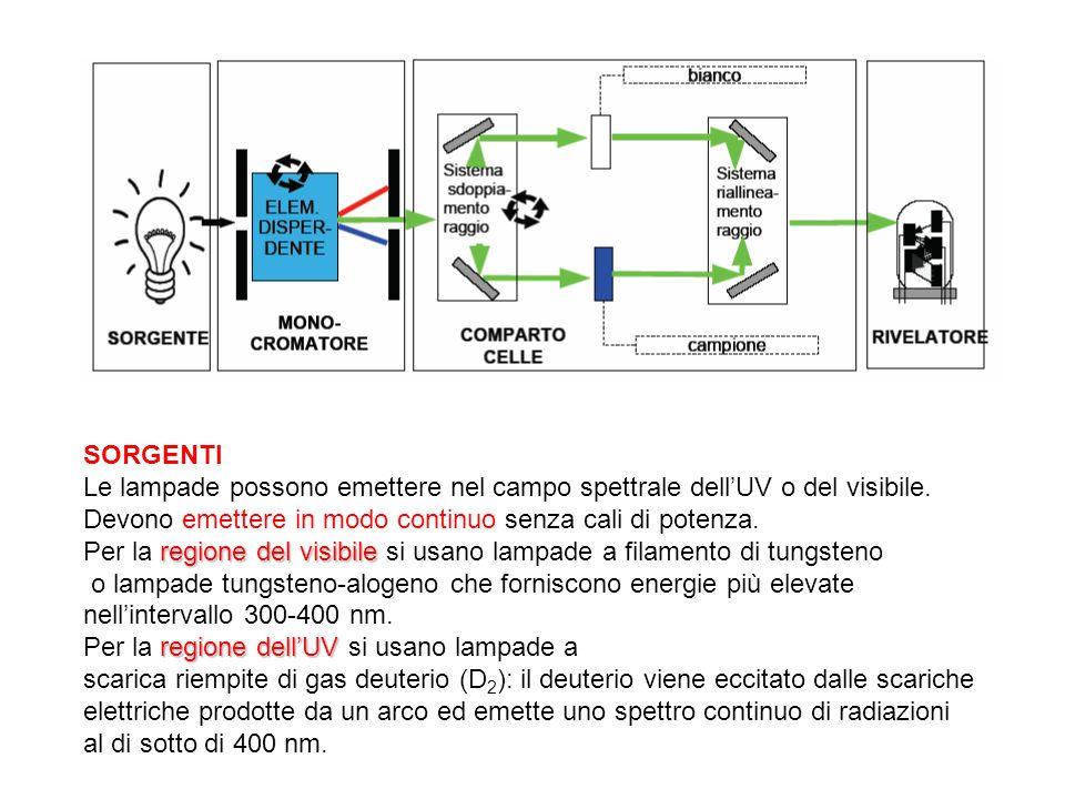 SORGENTI Le lampade possono emettere nel campo spettrale dellUV o del visibile. Devono emettere in modo continuo senza cali di potenza. regione del vi