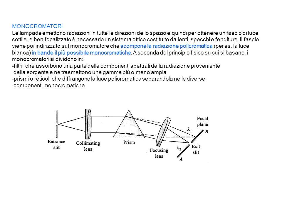 MONOCROMATORI scompone la radiazione policromatica in bande il più possibile monocromatiche Le lampade emettono radiazioni in tutte le direzioni dello spazio e quindi per ottenere un fascio di luce sottile e ben focalizzato è necessario un sistema ottico costituito da lenti, specchi e fenditure.